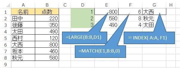 index関数とmatch関数の説明画像