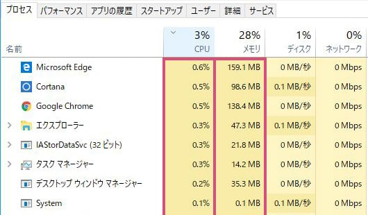CPU使用率を確認