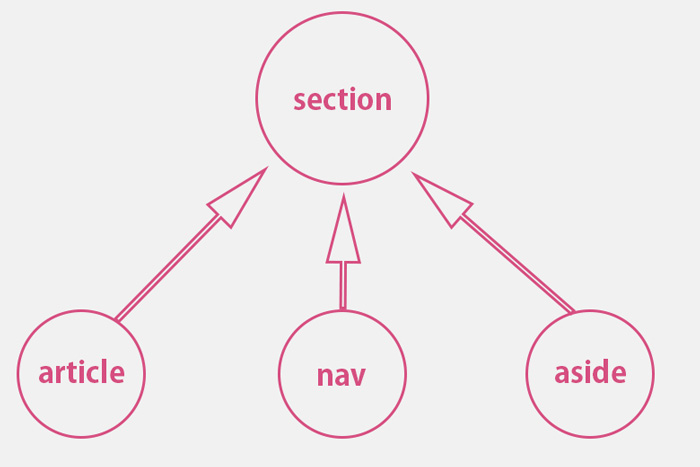 section, article, nav, aside,の関係
