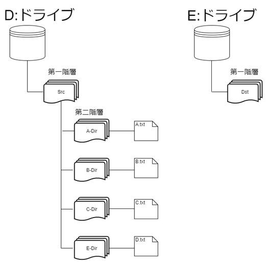 同期前の階層構造