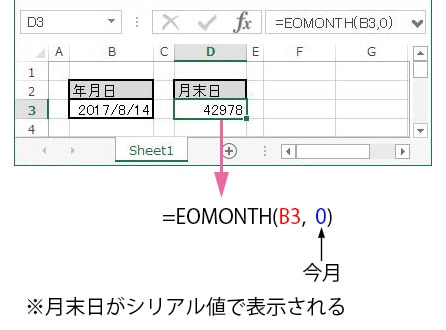 EOMONTHで月末のシリアル値