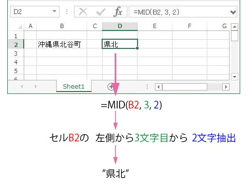 MID関数の説明