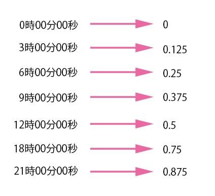 時分秒のシリアル値は小数点以下
