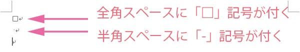 全角スペースの□記号が表示される