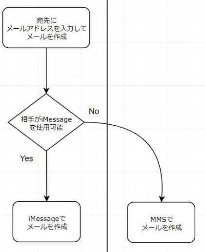 メッセージアプリの優先順位
