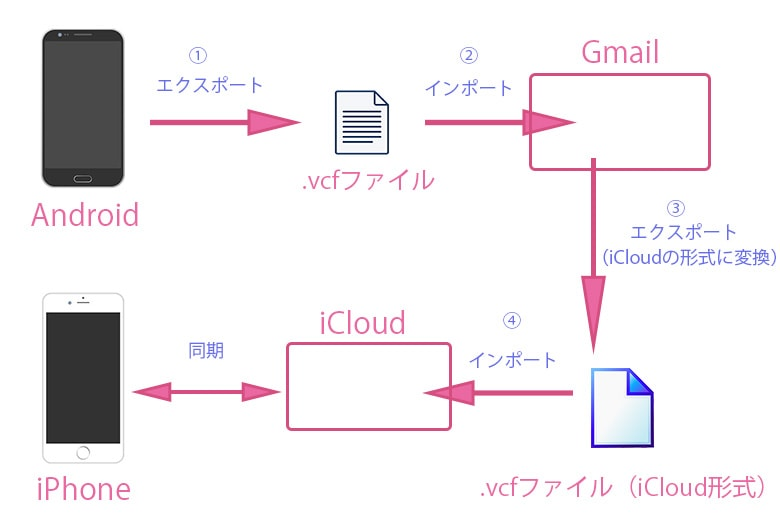 AndroidからiCloudにvCardを移行