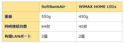 SoftBank Air、WiMAX HOME L01s、の比較