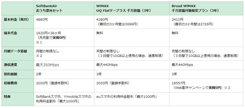 SoftBankAir、WiMAX、Broad WiMAX、の料金比較