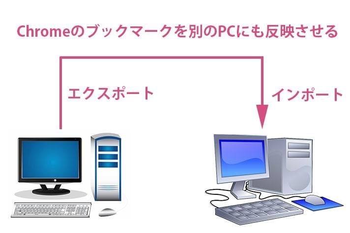 chromeのブックマークをエクスポートしてインポートする図解