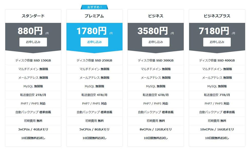 レンタルサーバーの料金とスペック表