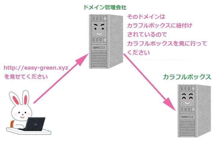 ネームサーバーの仕組み