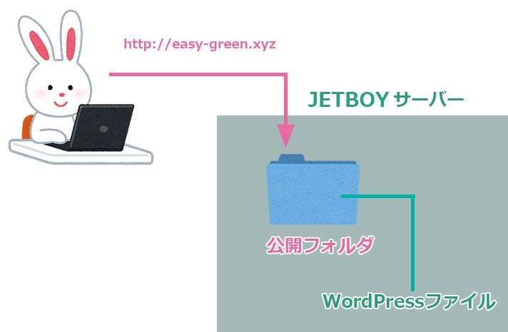 JETBOYの公開フォルダ