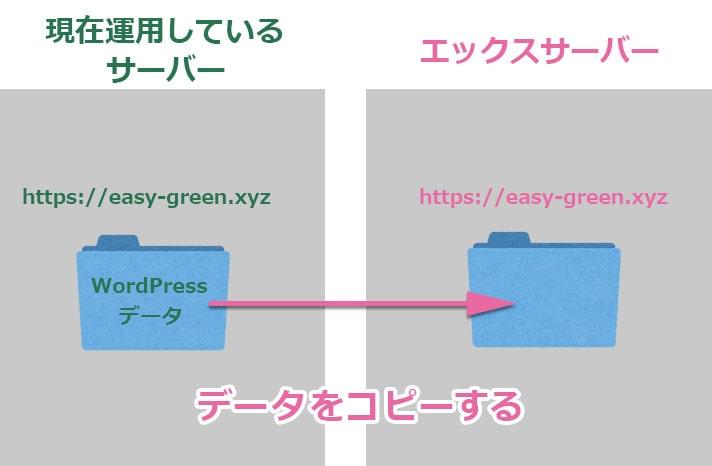 WordPress簡単移行の図解