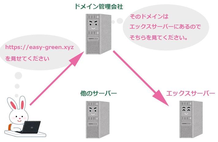 ネームサーバー設定の図解
