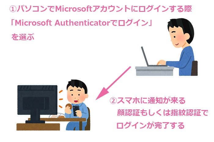 Microsoft Authenticatorの説明